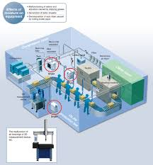 Air Compressor Room Design Smc Products Air Dryers