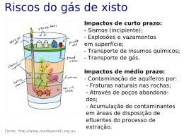 Resultado de imagem para fraturamento hidráulico no Solimões