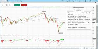 Learn Stock Trading How To Day Trade Stocks How To Read
