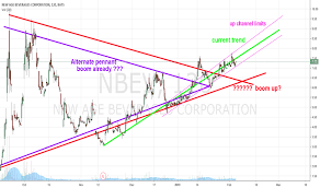Nbev Stock Chart Page 4 Ideas And Forecasts On New Age Beverages Corporation
