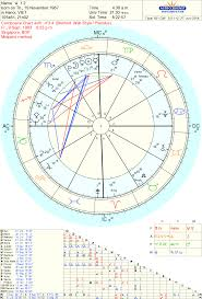 Please Help Interpret My Composite And Synastry Chart