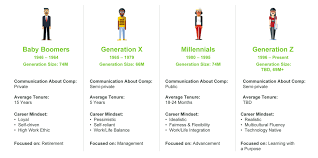 Five Generations In The Workplace Chart Communicating Compensation How Preferences Differ Among