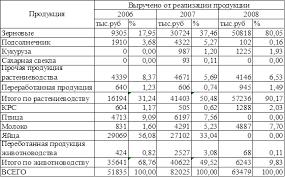 Отчет по практике Организация учета в ООО Агрофирма  Таблица 1 4 Структура товарной продукции