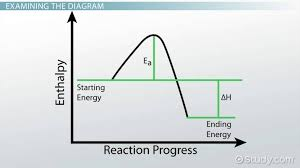 Enthalpy Conversion Chart How To Draw Label Enthalpy Diagrams Video Lesson