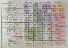 How To Chart Vital Signs Vital Signs Chart Emt Bedowntowndaytona Com