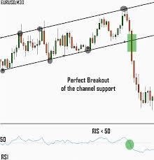 Forex Chart Patterns Strategy Chart Pattern Breakout Trading Strategy Using Rsi Indicators