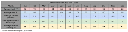 Cabo San Lucas Climate Chart Los Cabos Climate Expats In Mexico