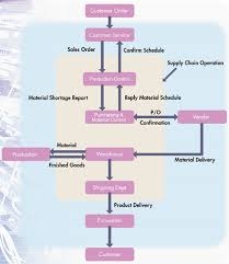 Supply Chain Flow Chart Supply Chain Management Chart Colgate Share Price History