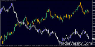 Forex Overlay Chart Mt4 Correlation Trading Indicator