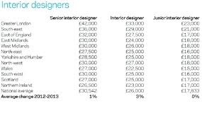 Architecture Interior Design Salary Fascinating Salary Of Interior Designers Interior Design Annual Salary Gallery