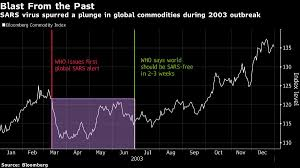 Goldman Says Oil Could Drop $3 If Virus Plays Out Like SARS