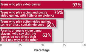 computer games violence essays