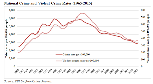 Just Facts Crime In Context The Lessons Of History