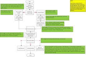 Crm Process Flow Chart Microsoft Dynamics Crm 2011 Process Flow Ms Crm Jobs