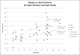 Board Volume Chart Wave Board Size Vs Weight And Experience Windsurfing