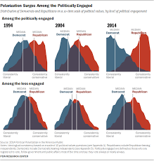 Political Polarization And Growing Ideological Consistency