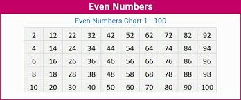 Even Numbers Definition List Of Even Numbers Up To 100