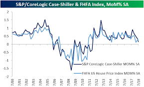 Case Shiller Index Chart Fhfa And Case Shiller Home Price Indices Whats The