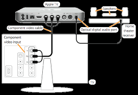 apple tv connection diagram connecting the world apple tv broadbandin co uk apple tv connection diagram