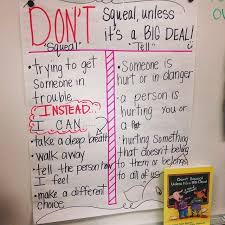 Tattling Vs Reporting Anchor Chart Classroom Management