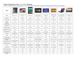 2014 Best Tablet Comparison Chart 9 To 10 Inch Screens