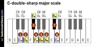 Piano Sharp Notes Chart Basicmusictheory Com C Double Sharp Major Scale