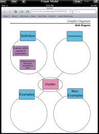 Frayer Model Concept Map Create A Frayer Model With A Holt Graphic Organizers And