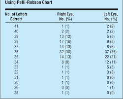 Pelli Robson Chart Table 3 From Distance And Near Visual Acuity Contrast