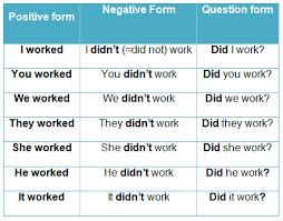Grammar Simple Past Lessons Tes Teach