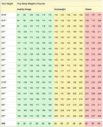 Health Weight Chart Healthy Weight And Bmi Calculator Everyday Health