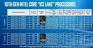 Intel Cpu Speed Chart Intel 10th Gen Ice Lake Performance Pre Review Come For The