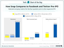 Snapchat Ipo Chart Snapchat Vs Facebook Vs Twitter Before Ipo Chart Insider