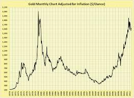 Long Term Gold Chart Long Term Gold Charts December 2019
