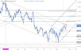 Chart Chf Usd Usd Chf Testing Make Or Break Resistance