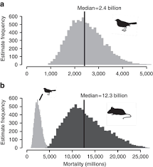 The Impact Of Free Ranging Domestic Cats On Wildlife Of The