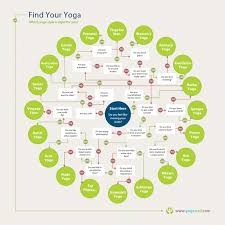 Yoga Chart Epic Yoga Chart To The Rescue Vibe Tribe