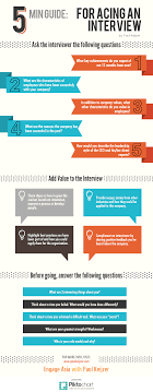 the minute guide for acing an interview infographic