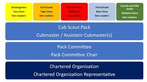 How Cub Scouting Is Organized - Boy Scouts Of America