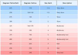 Gas Oven Temperature Conversion Chart Oven Temperatures