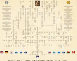 About Genealogy Pedigree Chart Ancestor Pedigree Chart Professional Genealogy Charts