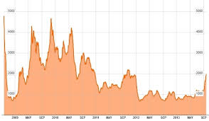 Baltic Dry Index Chart Today Baltic Dry Index Asx All Ordinaries Gold Amex Charts