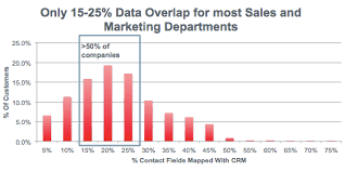 Do Sales And Marketing Bffs Have To Share Data Chart