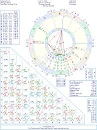 Harrison Ford Natal Birth Chart From The Astrolreport A