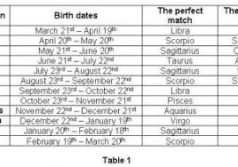 Horoscope Dating Compatibility Chart Calculate Your