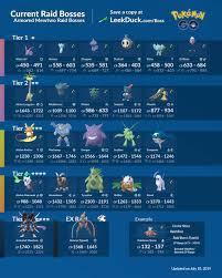 Pokemon Go Raid Bosse : Pokemon Go Raids Und Ex Raids Tipps Und Tricks  Eurogamer De / Please be reminded that niantic may change the raid bosses  anytime. - dam-miyat