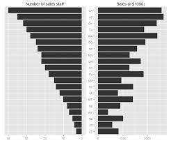 Horizontal Bar Chart R Ggplot2 Two Horizontal Bar Charts With Shared Axis In Ggplot2