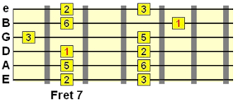 Pentatonic Scale Patterns Magnificent Pentatonic Scale Patterns 48 Pentatonic Scale Positions