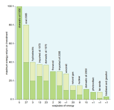 Eroei Chart Energy Return On Investment Greenbuildingadvisor