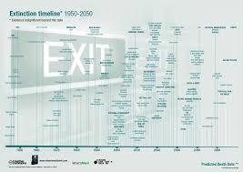 Chart Network Extinction Rathwjjs Blog