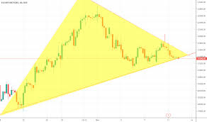 Eicher Share Price History Chart Eichermot Stock Price And Chart Nse Eichermot Tradingview